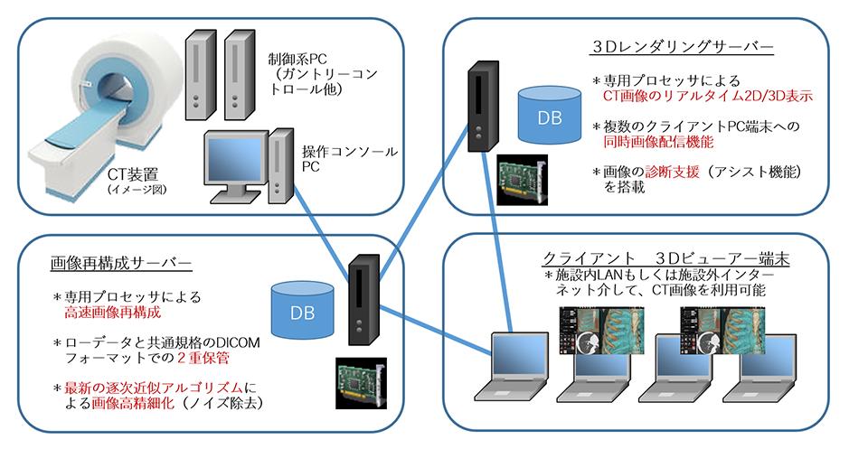 次世代CT装置/医療画像ストレージ・3Dサーバーのトータルシステム