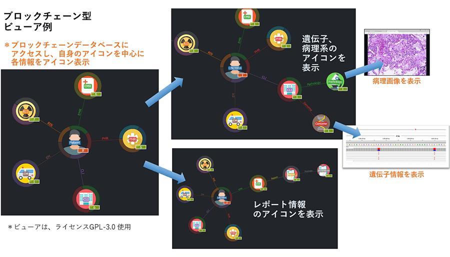 ブロックチェーン型ビューア例